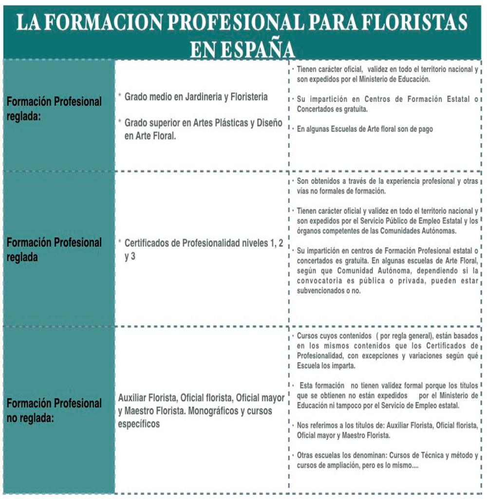formación reglada floristería