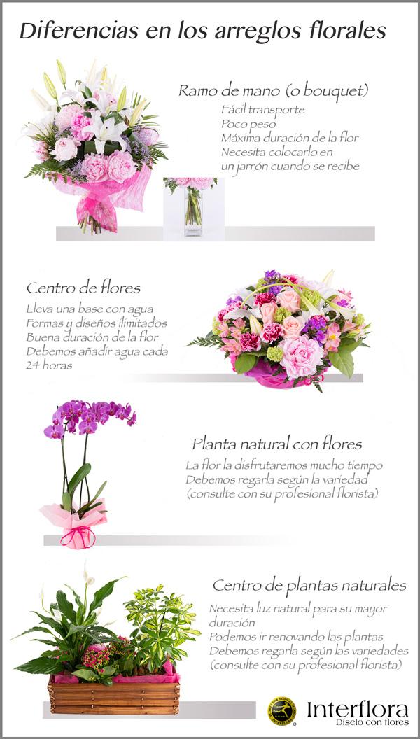 Los distintos tipos de arreglos florales - Interflora
